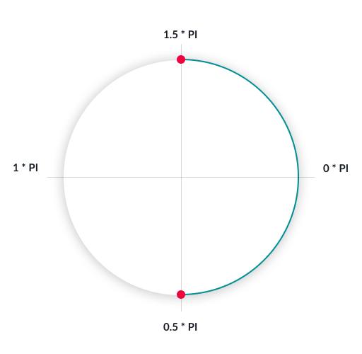 Suddivisione della circonferenza in quattro parti uguali