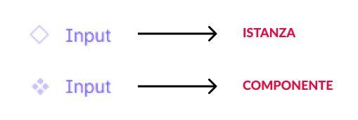 Differenza istanza e componente figma