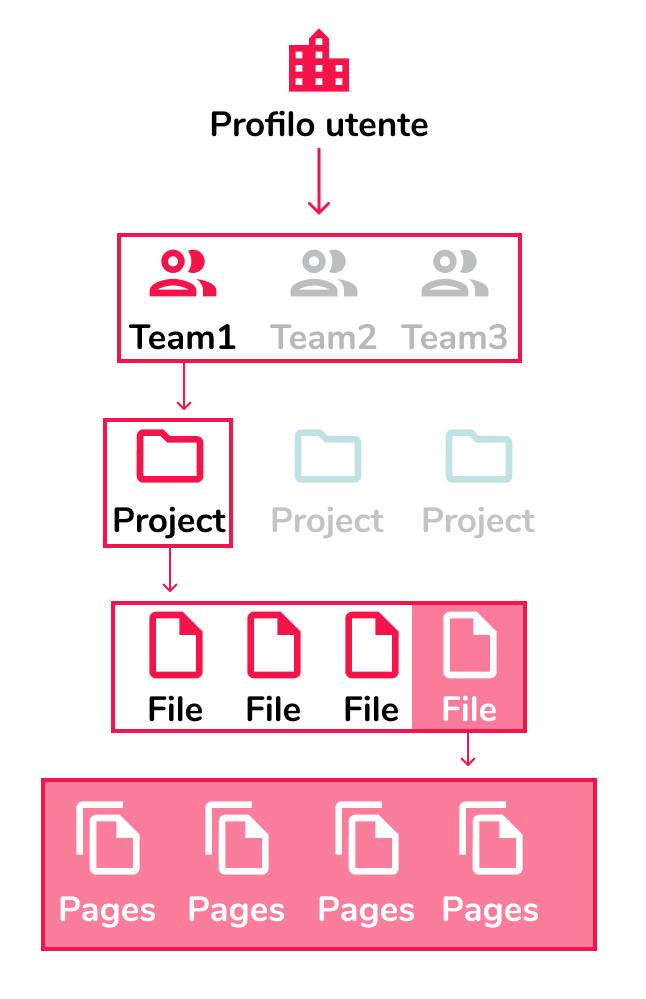 Struttura gerarchica File Figma